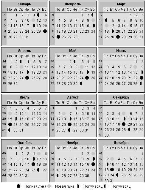 лунный календарь на февраль 2013 года: